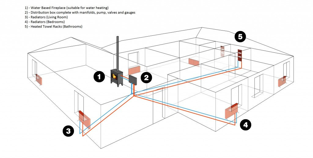 How Boiler Stove Fireplaces & Water-Based Heating Works - Blog posts